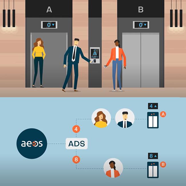 Efektywna współpraca systemów windowych z kontrolą dostępu AEOS